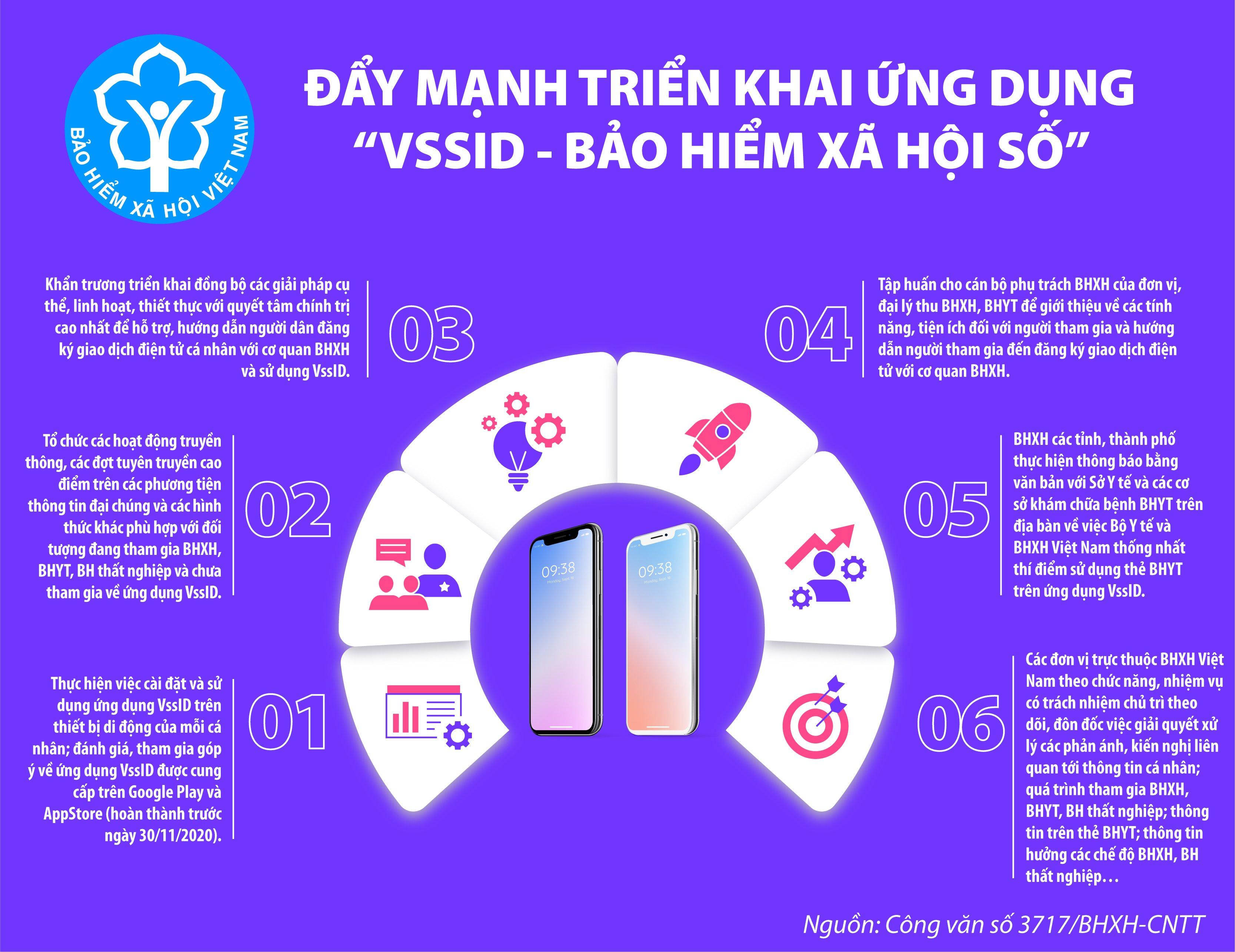 """[Infographics] Đẩy mạnh triển khai ứng dụng """"VssID-Bảo hiểm xã hội số"""" - Ảnh 1"""