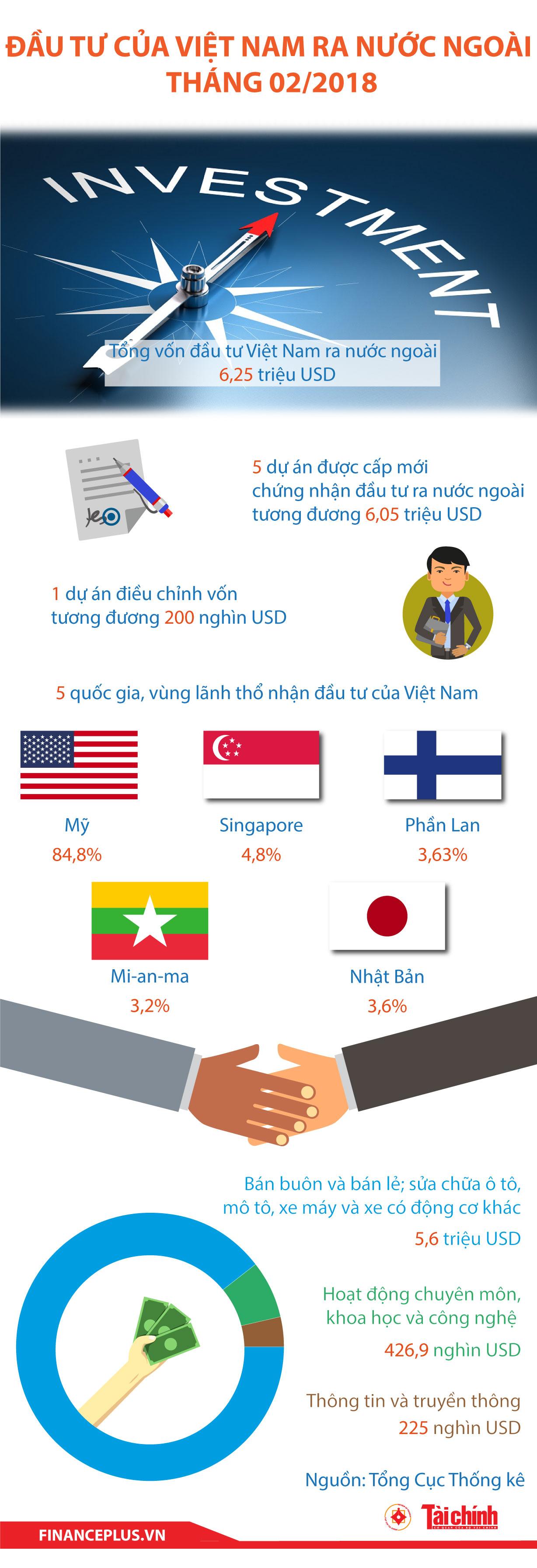 [Infographic] Đầu tư của Việt Nam ra nước ngoài tháng 02/2019 - Ảnh 1