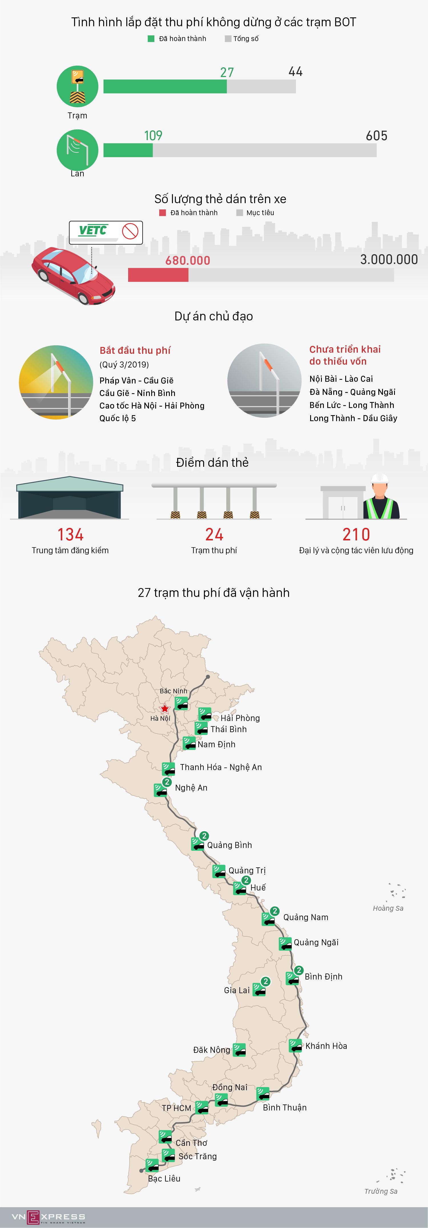 [Infographic] 27 trạm BOT đã lắp đặt hệ thống thu phí không dừng - Ảnh 1
