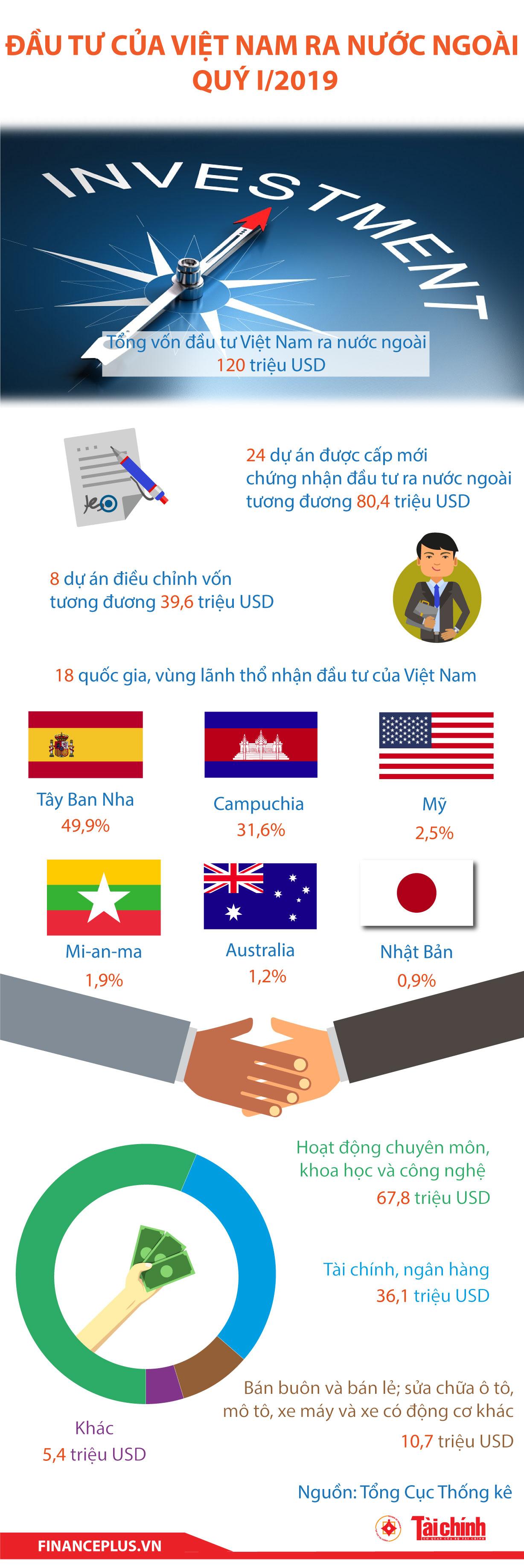 [Infographic] Đầu tư của Việt Nam ra nước ngoài quý I/2019 - Ảnh 1