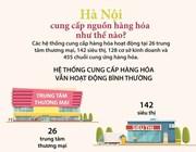 [Infographics] Hà Nội đảm bảo đủ hàng hóa phục vụ nhân dân chống dịch