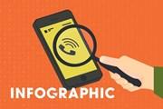 [Infographics] Cảnh sát mạng bày cách tránh những cú điện thoại lừa tiền