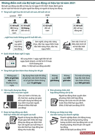 Infographics] Những điểm mới của Bộ luật Lao động sửa đổi