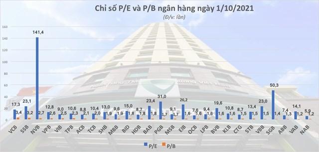chỉ số P/E và P/B trong ngân hàng