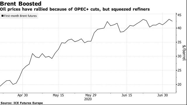 Thỏa thuận giảm sản lượng của OPEC+ đã giúp nâng giá dầu lên cao, với giá dầu Brent tăng từ 16 USD lên 42 USD/thùng trong vài tháng. Ảnh: Bloomberg.