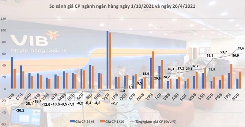 so sánh giá cổ phiếu ngân hàng