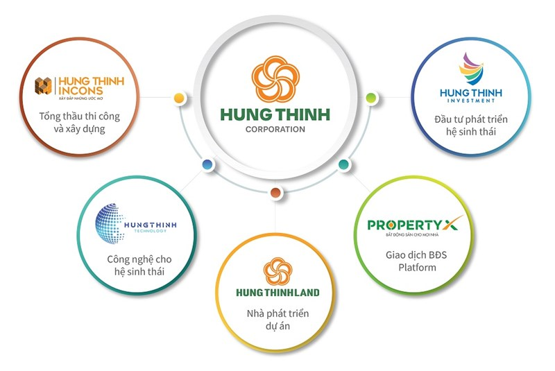 Hưng Thịnh Land giữ vai trò quan trọng trong hệ sinh thái bất động sản của Tập đoàn Hưng Thịnh. Ảnh HT