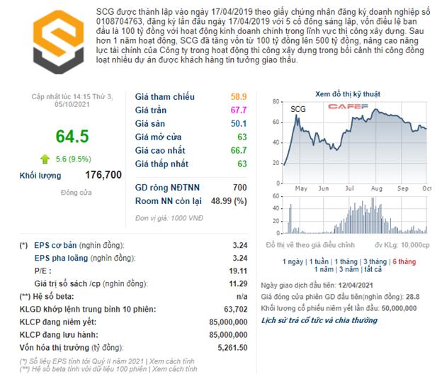 SCG tiếp tục tăng lên và đang giao dịch ở mức 64.500 đồng/cổ phiếu ngày 5/10/2021, đưa vốn hoá thị trường lên hơn 5.261 tỷ (Nguồn: CafeF)