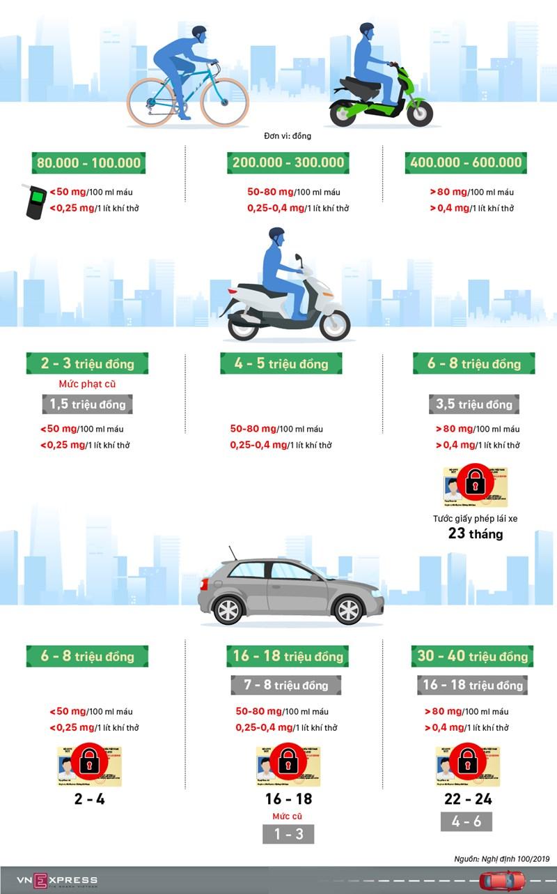 [Infographics] Những mức phạt tăng gấp đôi với tài xế Việt uống rượu, bia  - Ảnh 1