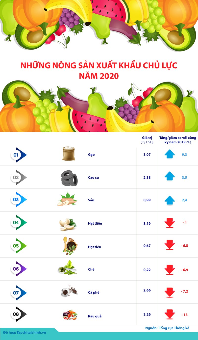 [Infographics] Những nông sản xuất khẩu chủ lực năm 2020 - Ảnh 1