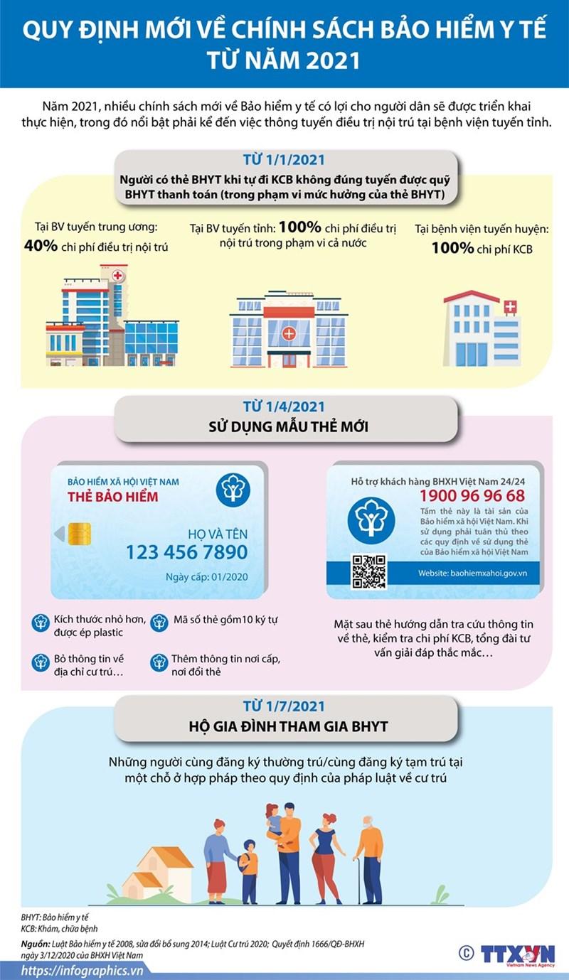 [Infographics] Quy định mới về chính sách bảo hiểm y tế từ năm 2021 - Ảnh 1