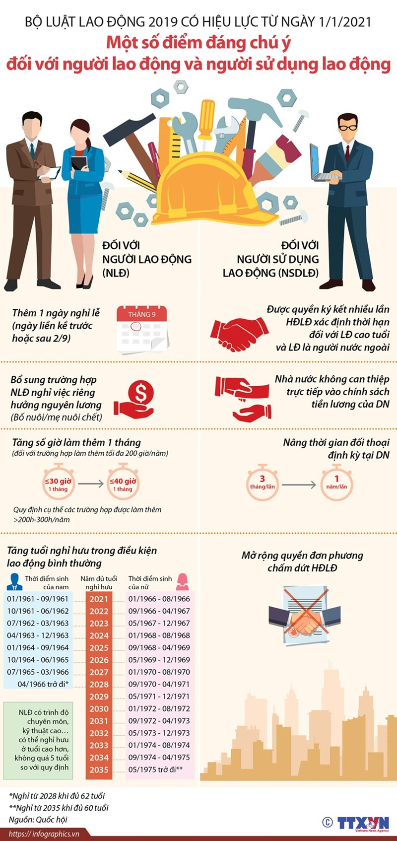 [Infographics] Bộ luật Lao động 2019 có hiệu lực từ ngày 1/1/2021 - Ảnh 1