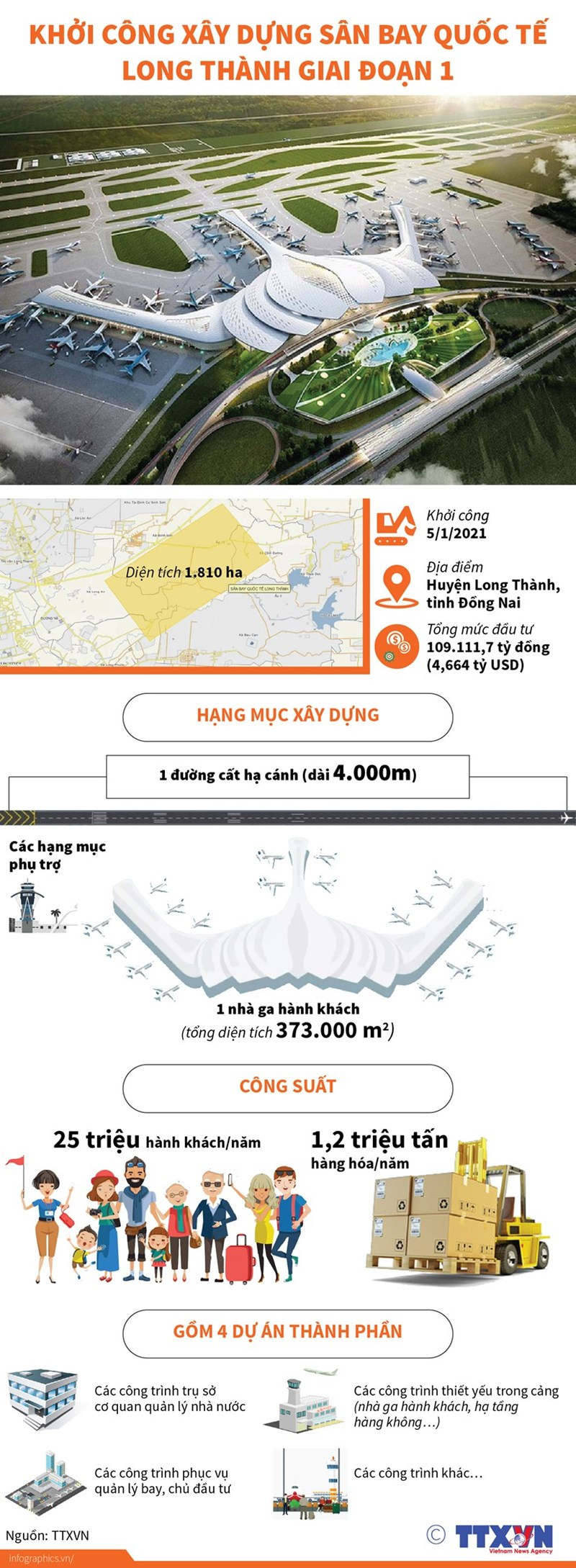 [Infographics] Khởi công xây dựng sân bay quốc tế Long Thành - Ảnh 1