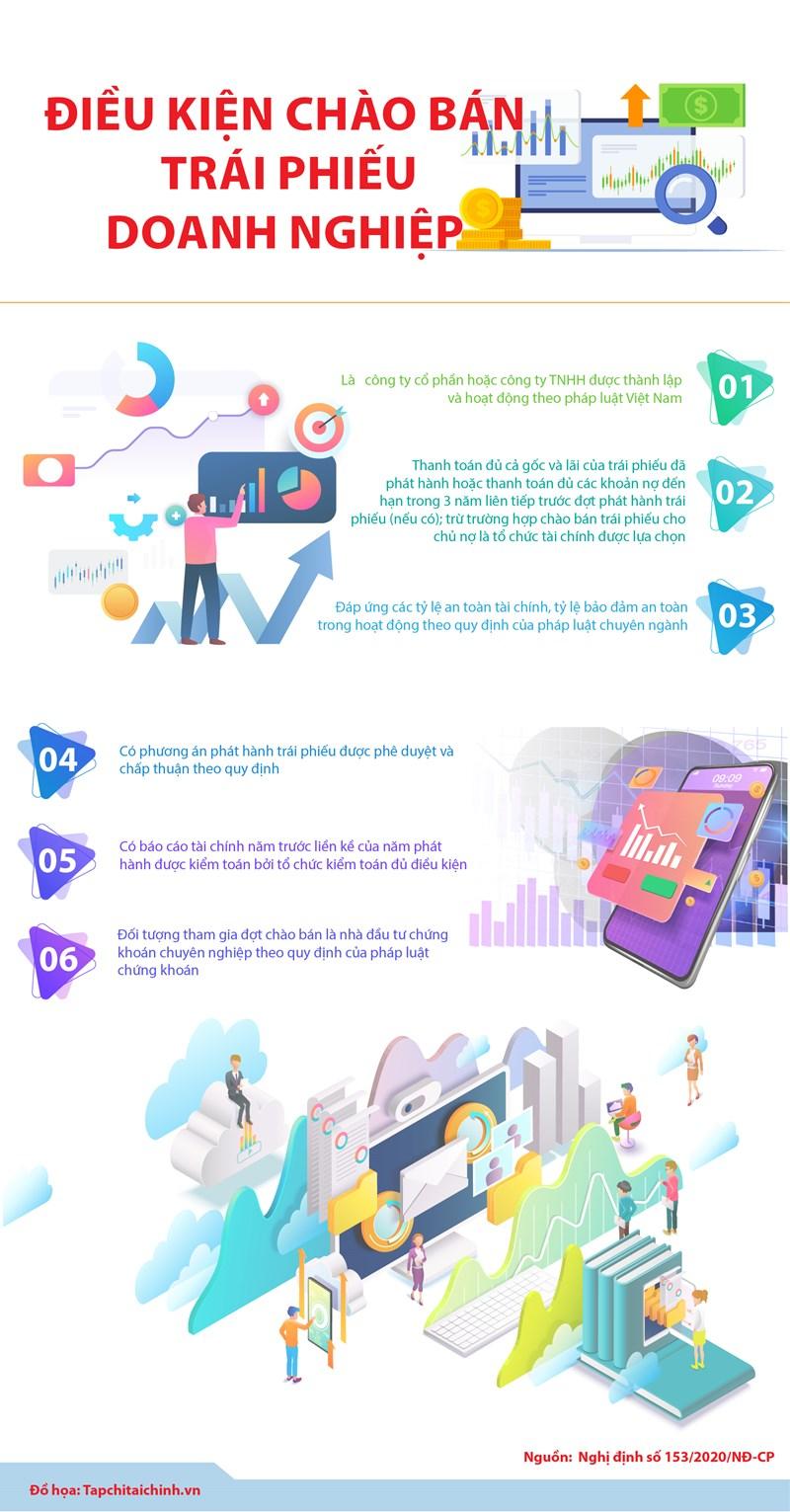 [Infographics] Điều kiện chào bán trái phiếu doanh nghiệp như thế nào? - Ảnh 1