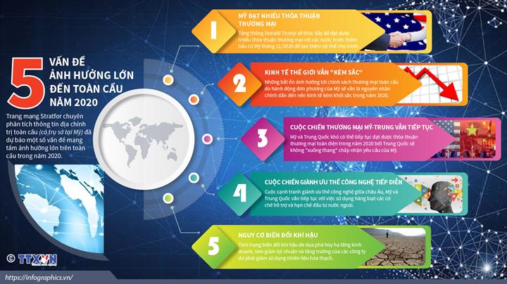 [Infographics] 5 vấn đề ảnh hưởng lớn đến toàn cầu năm 2020 - Ảnh 1