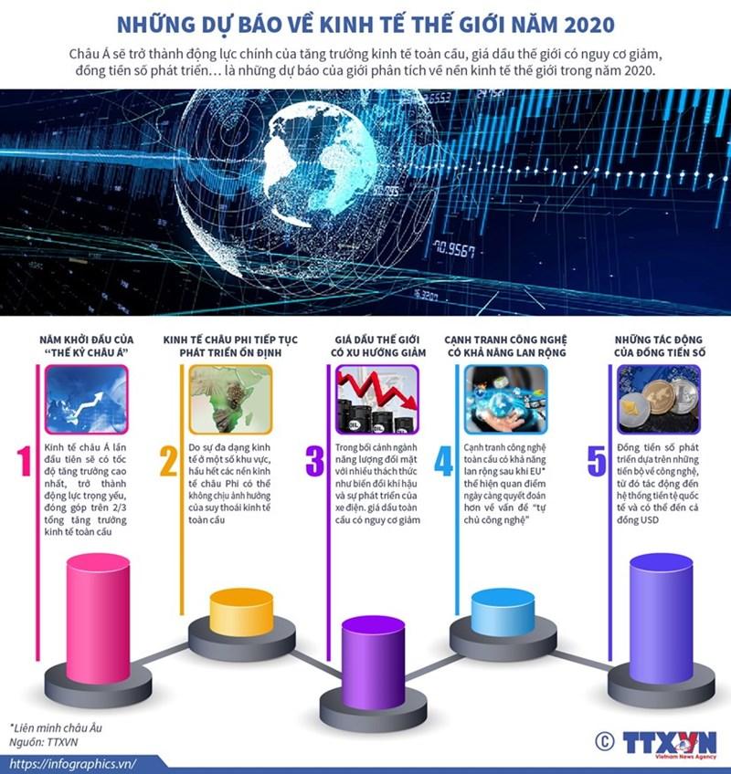 [Infographics] Những dự báo về kinh tế thế giới năm 2020 - Ảnh 1