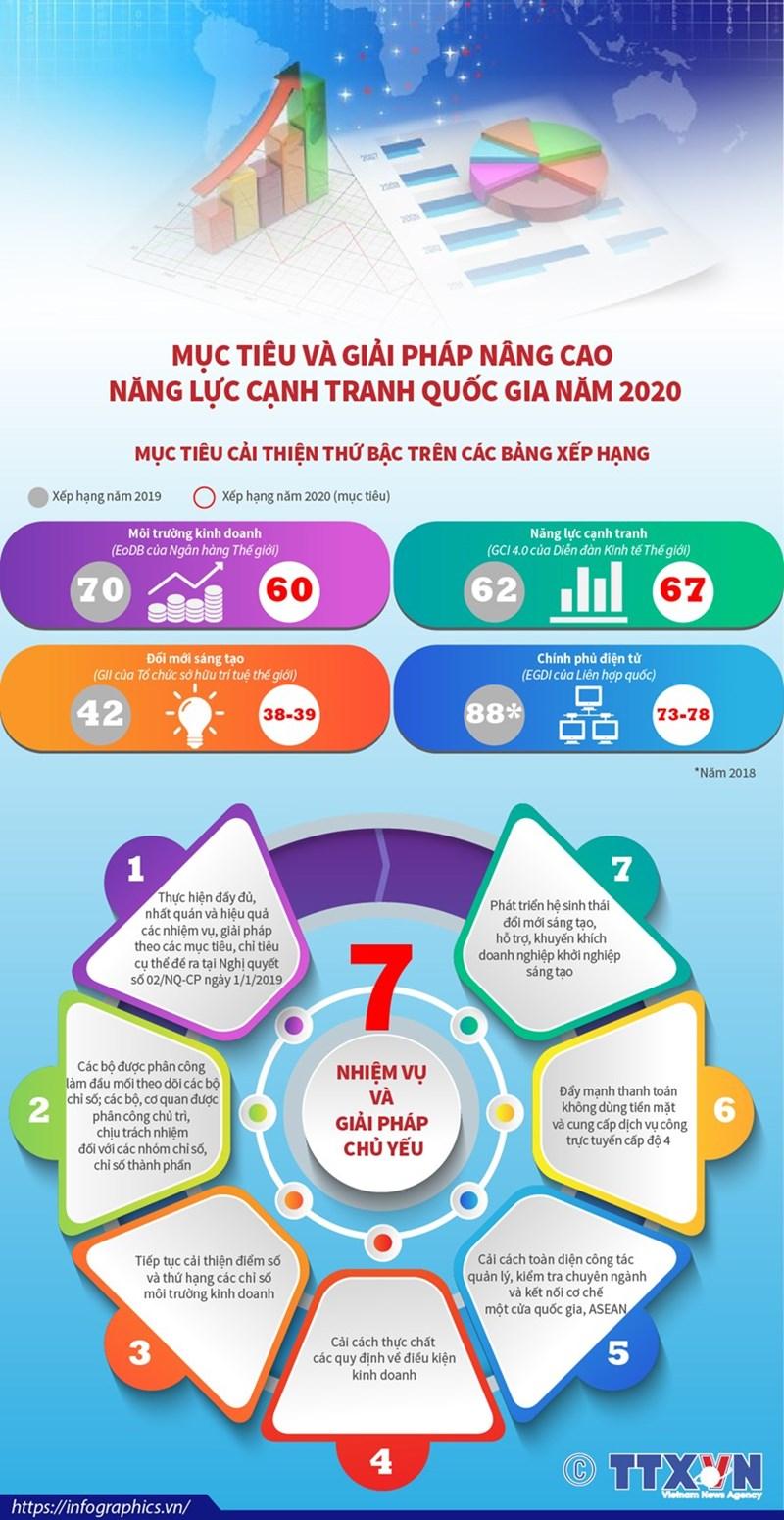 [Infographics] Giải pháp nâng cao năng lực cạnh tranh quốc gia - Ảnh 1