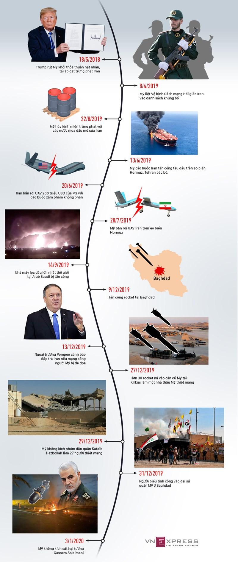 [Infographics] 19 tháng leo thang căng thẳng Mỹ - Iran  - Ảnh 1