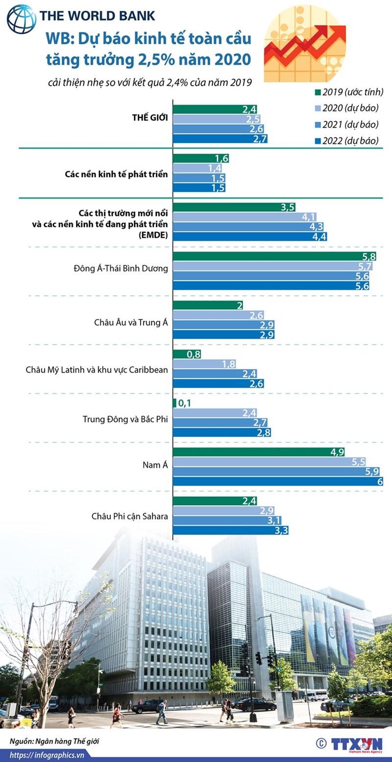 [Infographics] WB: Dự báo kinh tế toàn cầu tăng trưởng 2,5% năm 2020 - Ảnh 1