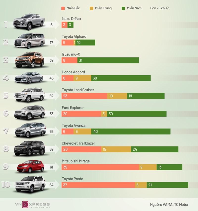 [Infographics] Ôtô bán ít nhất tháng cuối năm 2019  - Ảnh 1
