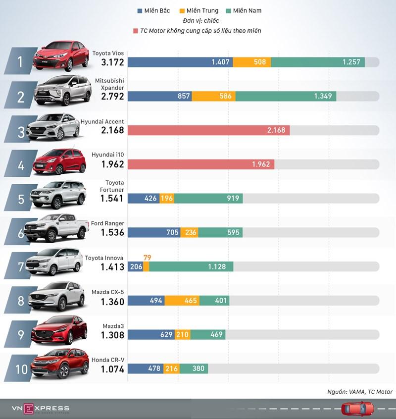 [Infographics] Ôtô bán nhiều nhất tháng 12/2019: Vios giành lại ngôi vương  - Ảnh 1
