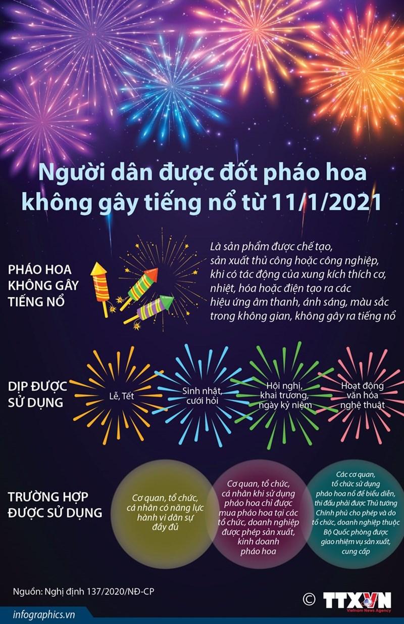 [Infographics] Người dân được đốt pháo hoa không gây tiếng nổ từ ngày 11/1/2021 - Ảnh 1