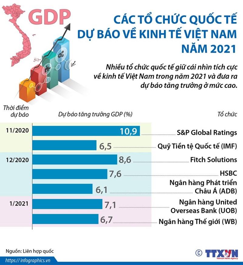 [Infographics] Các tổ chức quốc tế dự báo về kinh tế Việt Nam năm 2021 - Ảnh 1
