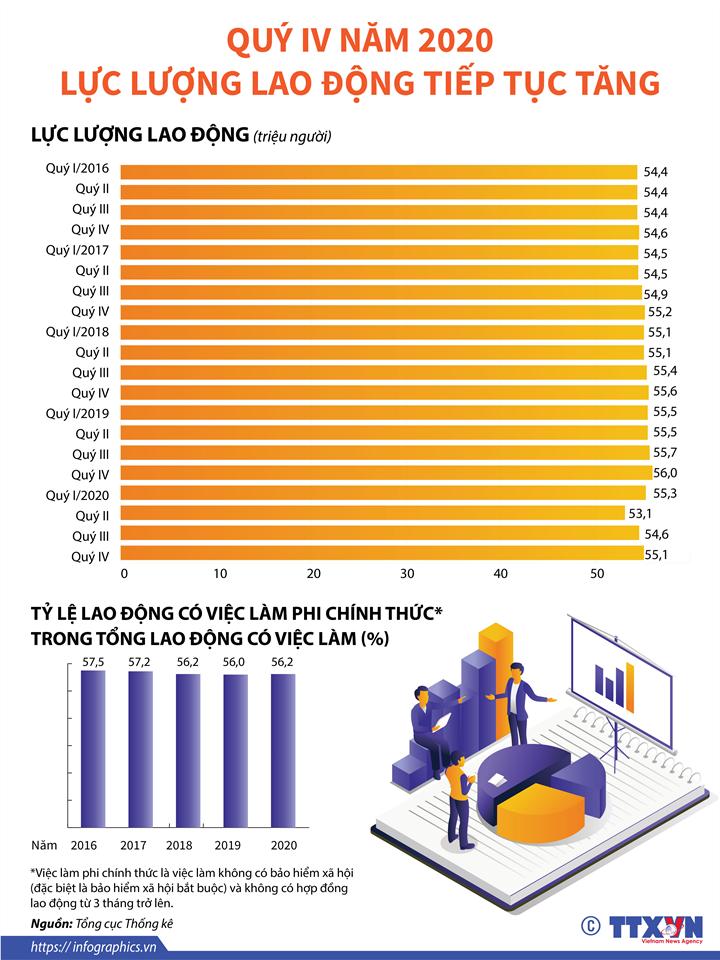 [Infographics] Quý IV/2020: Lực lượng lao động tiếp tục tăng - Ảnh 1