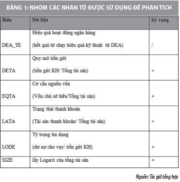 Nhân tố tác động đến hiệu quả hoạt động  của các ngân hàng thương mại Việt Nam - Ảnh 1