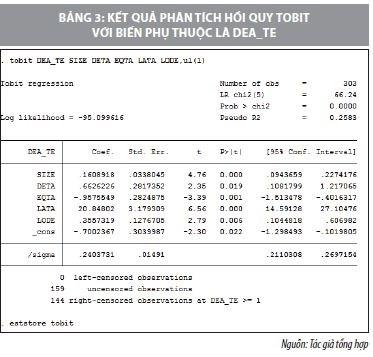 Nhân tố tác động đến hiệu quả hoạt động  của các ngân hàng thương mại Việt Nam - Ảnh 4