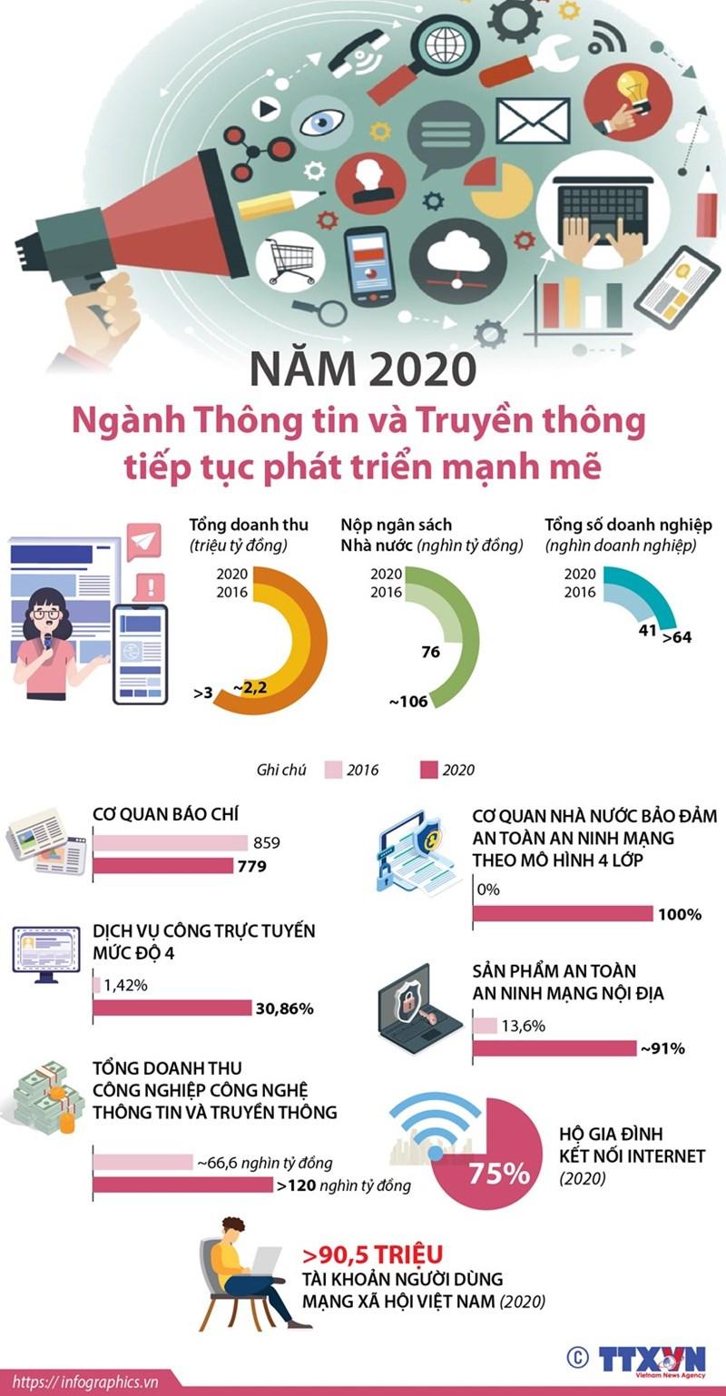 [Infographics] Ngành Thông tin và Truyền thông phát triển mạnh mẽ - Ảnh 1