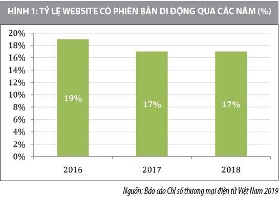 Kinh doanh trên nền tảng di động ở Việt Nam và một số khuyến nghị - Ảnh 1