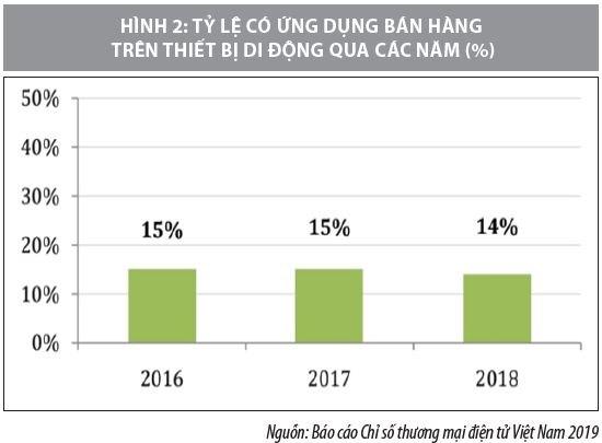 Kinh doanh trên nền tảng di động ở Việt Nam và một số khuyến nghị - Ảnh 2