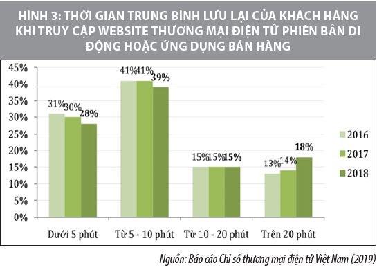 Kinh doanh trên nền tảng di động ở Việt Nam và một số khuyến nghị - Ảnh 3