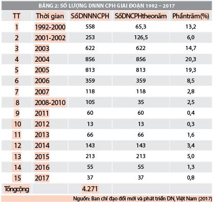Lý thuyết giai đoạn và quá trình cổ phần hóa  doanh nghiệp nhà nước tại việt nam - Ảnh 2