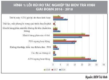 Giải pháp hạn chế rủi ro trong kinh doanh thẻ tại ngân hàng BIDV tỉnh Trà Vinh - Ảnh 1