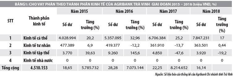 Nâng cao khả năng tiếp cận tín dụng của nông hộ tại ngân hàng Agribank tỉnh Trà Vinh - Ảnh 1