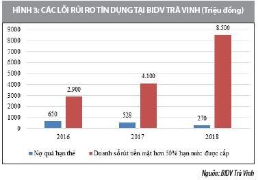 Giải pháp hạn chế rủi ro trong kinh doanh thẻ tại ngân hàng BIDV tỉnh Trà Vinh - Ảnh 4