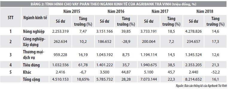 Nâng cao khả năng tiếp cận tín dụng của nông hộ tại ngân hàng Agribank tỉnh Trà Vinh - Ảnh 2