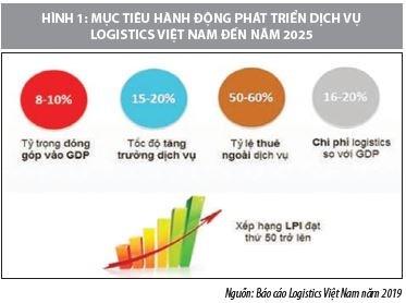 Xu hướng mua bán và sáp nhập doanh nghiệp trong ngành logistics Việt Nam  - Ảnh 1