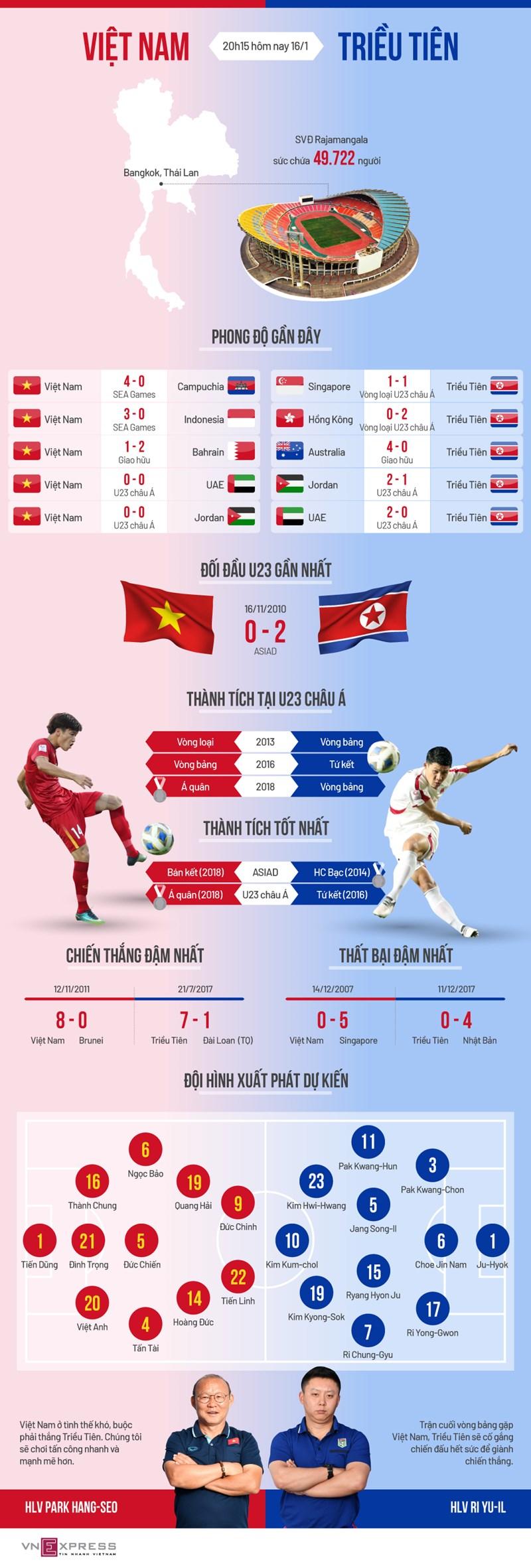 [Infographics] Tương quan trước trận Việt Nam - Triều Tiên - Ảnh 1