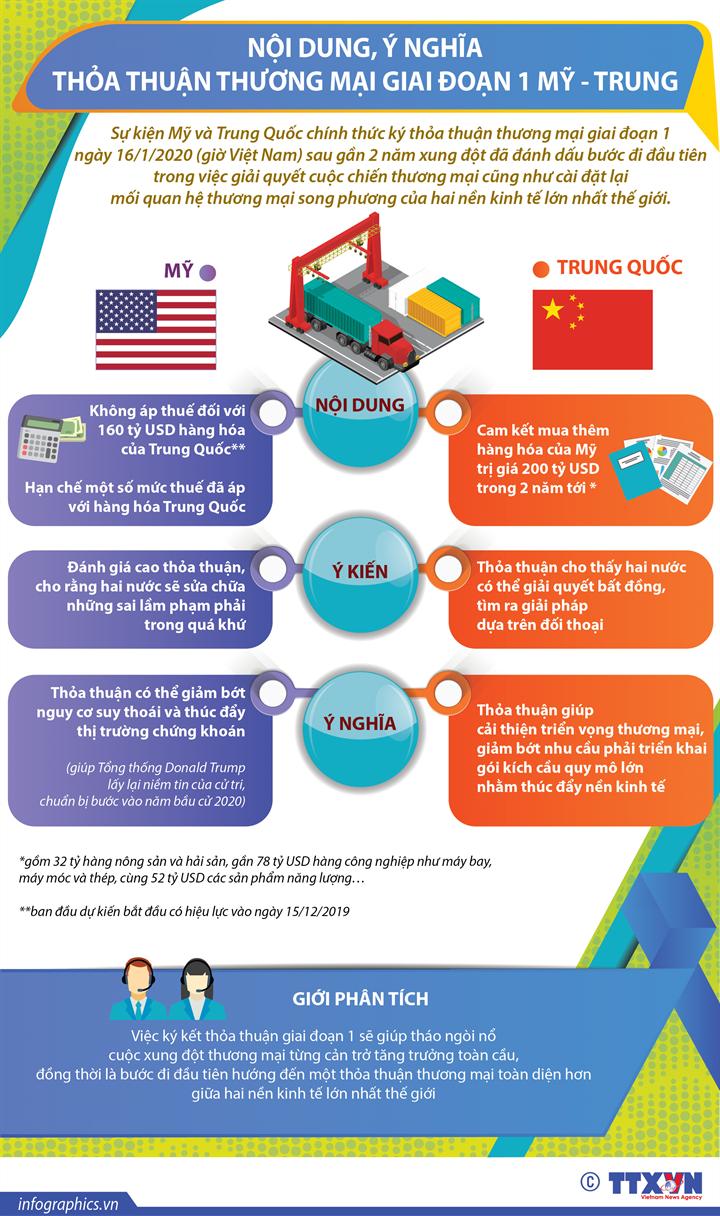 [Infographics] Nội dung, ý nghĩa thỏa thuận thương mại giai đoạn 1 Mỹ - Trung  - Ảnh 1
