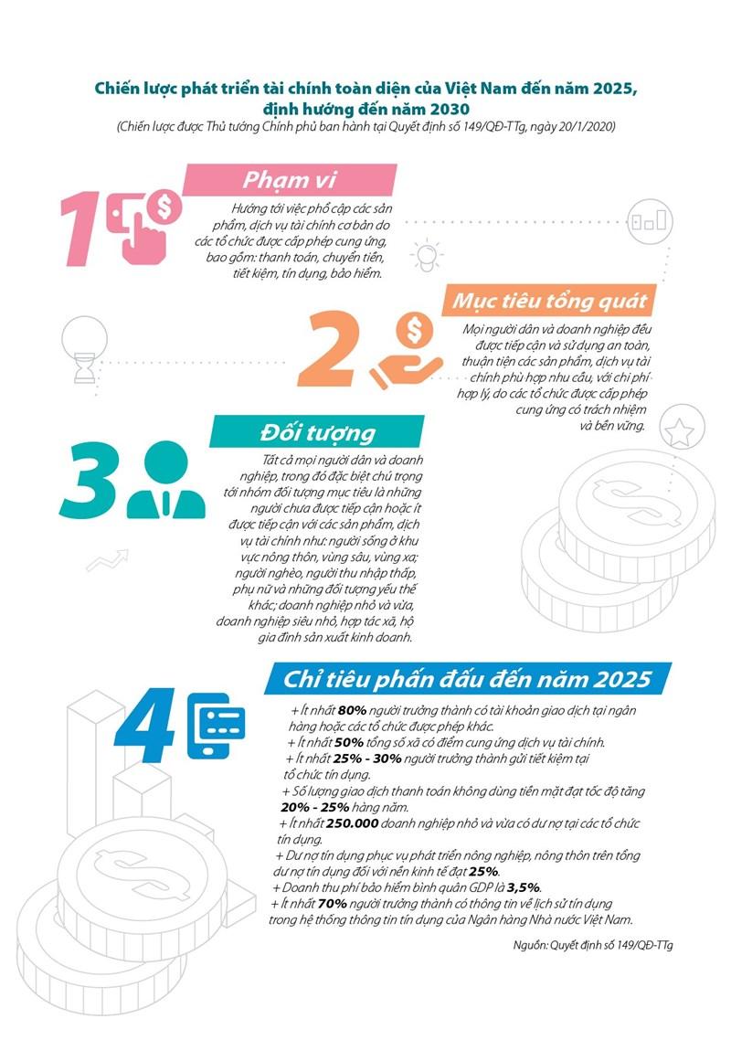 [Infographics] Chiến lược phát triển tài chính toàn diện của Việt Nam đến năm 2025 - Ảnh 1