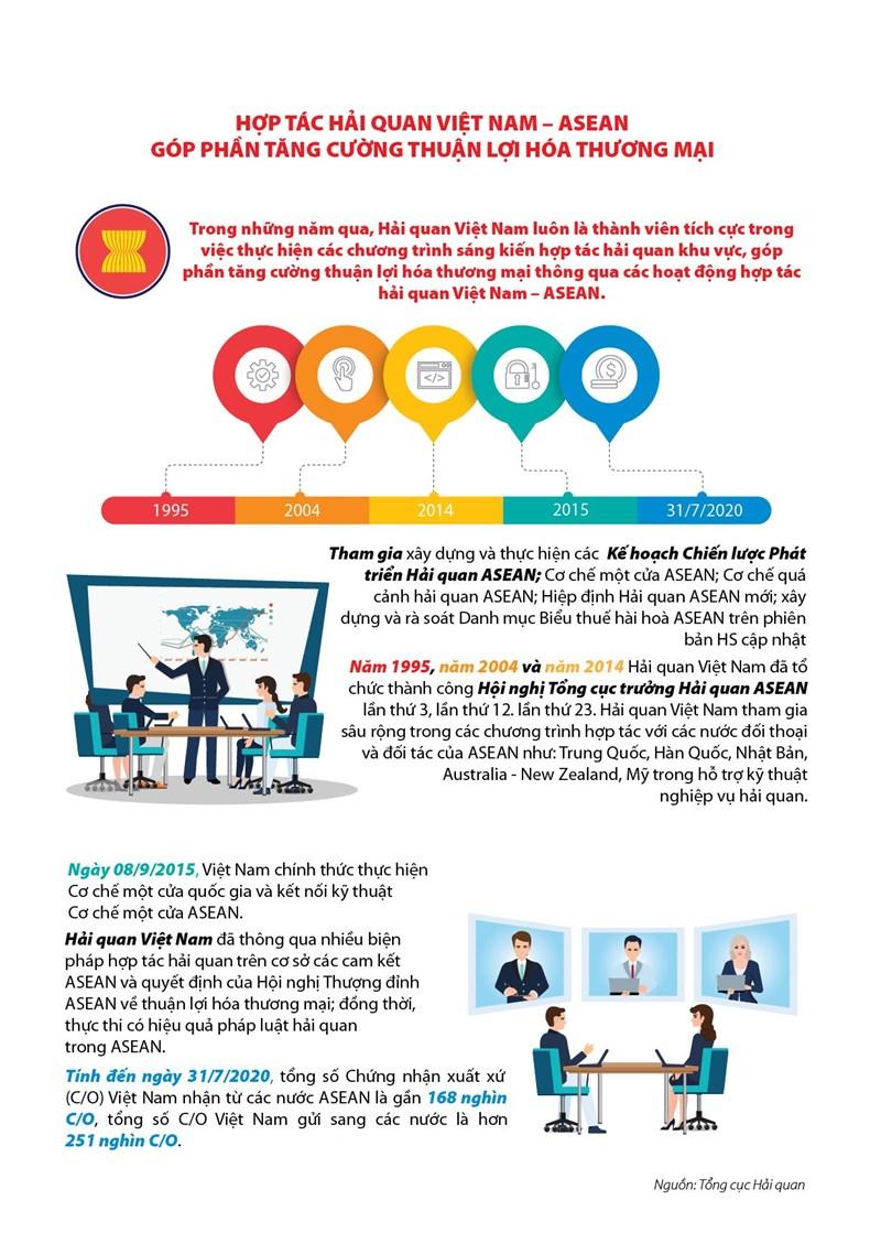 [Infographics] Hợp tác Hải quan Việt Nam - ASEAN góp phần tăng cường thuận lợi hóa thương mại - Ảnh 1