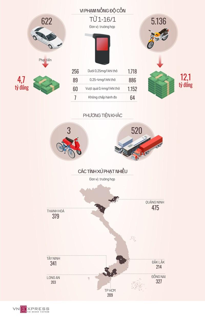 [Infographics] Gần 6.300 tài xế bị xử phạt vi phạm nồng độ cồn  - Ảnh 1