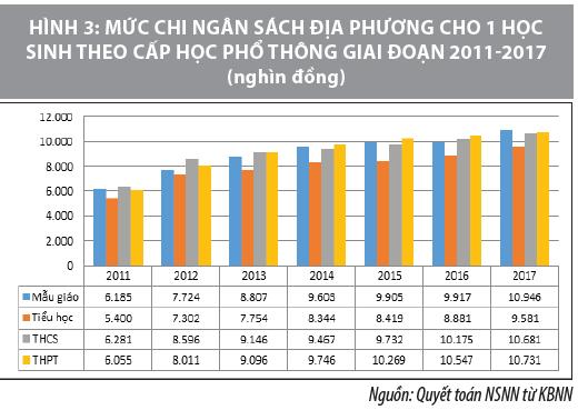 Phân tích cơ cấu chi ngân sách địa phương cho giáo dục - Ảnh 4