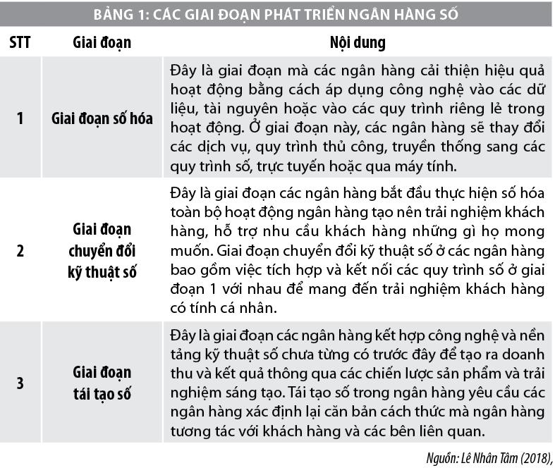 Thực trạng và giải pháp phát triển ngân hàng số ở Việt Nam  - Ảnh 1