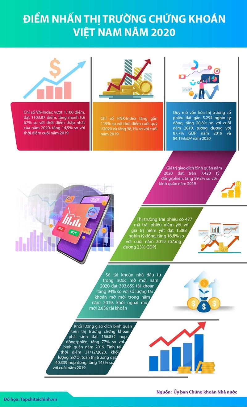 [Infographics] Điểm nhấn thị trường chứng khoán Việt Nam năm 2020 - Ảnh 1