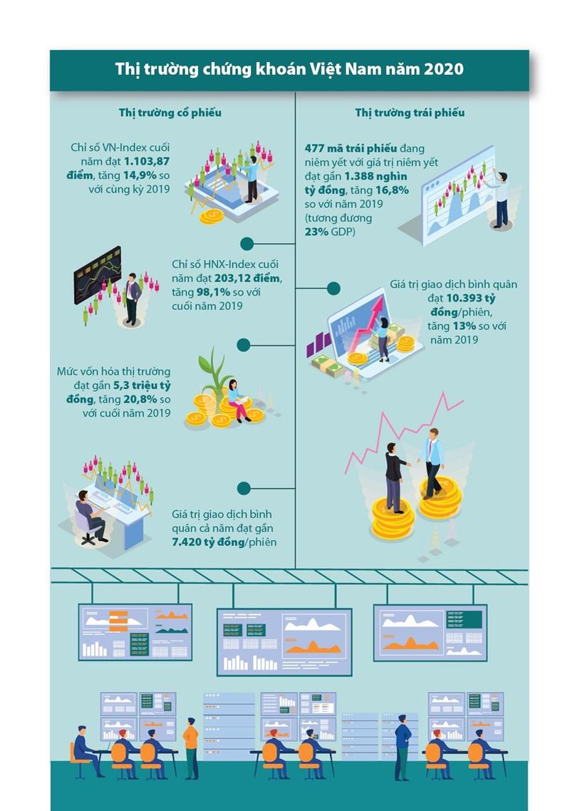 [Infographics] Bức tranh thị trường chứng khoán Việt Nam năm 2020 - Ảnh 1