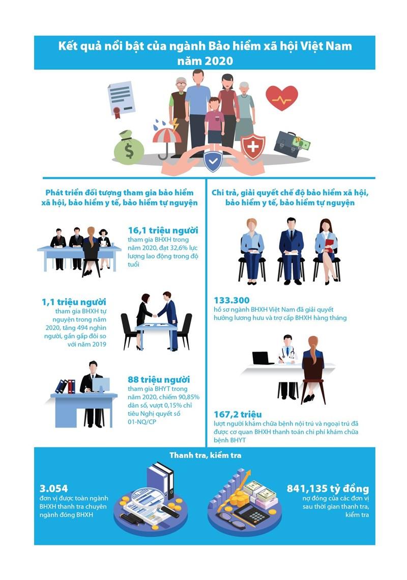 [Infographics] Kết quả nổi bật của ngành Bảo hiểm xã hội Việt Nam năm 2020 - Ảnh 1
